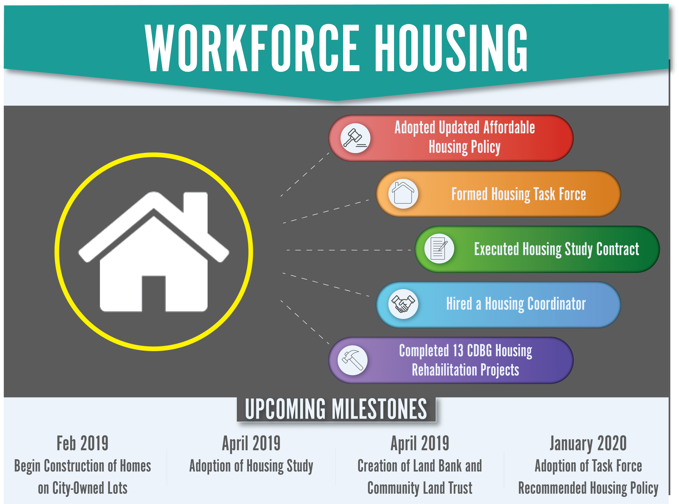 Workforce Housing Dashboard