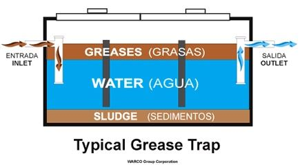 Typical Grease Trap Diagram